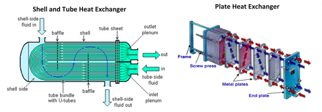 two types of heat exchanger2